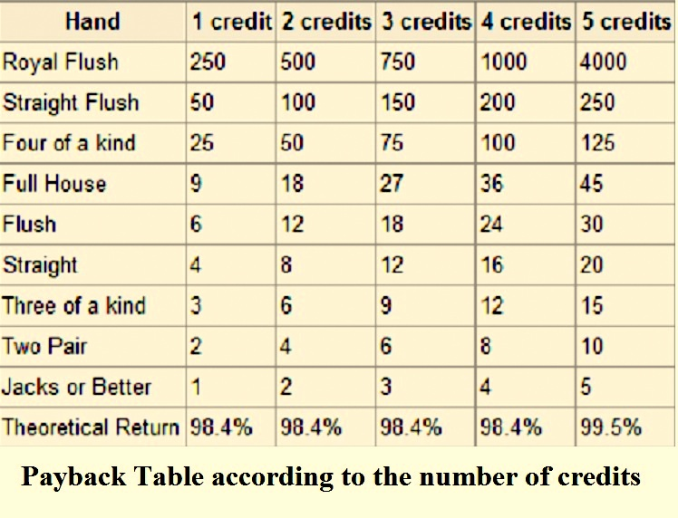 payback table for video poker acccording to the number of credits