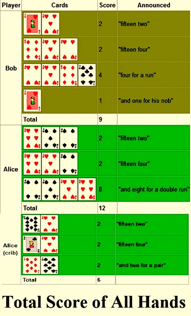 Total score of all hands in Cribbage for two players